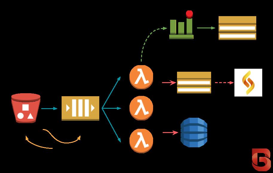 Architecture — BinaryAlert 1 2 0 documentation